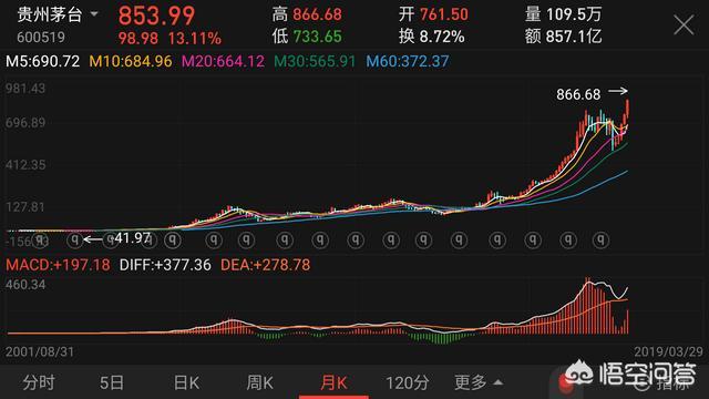 高盛10天三次上调贵州茅台目标价,是什么让机构如此挚爱贵州茅台的股票? - 第3张