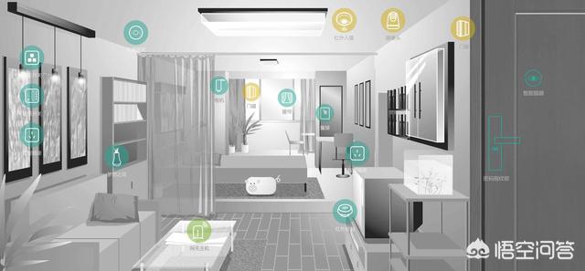 装修时如何配置智能家居?