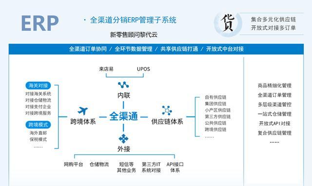 ERP系统在进口跨境电商中有啥作用?(相关长尾词)