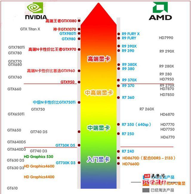 nvidia显卡的性能排行如何?