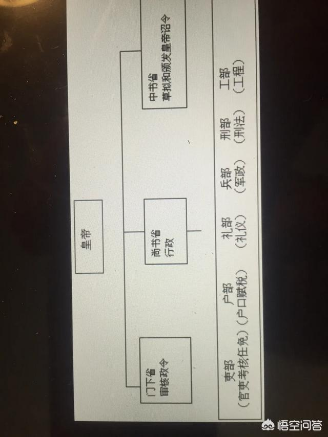 唐朝的中央机构和对应职官是怎么样的?
