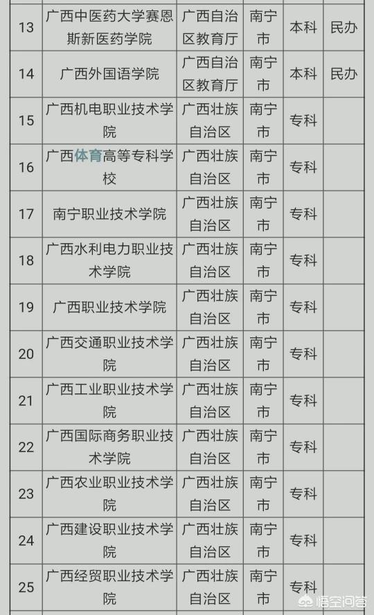 南宁男子医院认同九龙,南宁各大高校的排名是怎样的?
