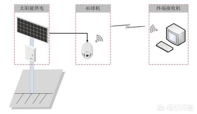 室外安装网络监控摄像机的注意事项有哪些?