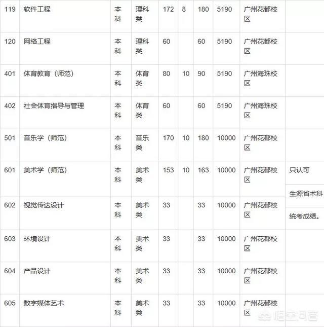 广东第二师范学院该怎么去?