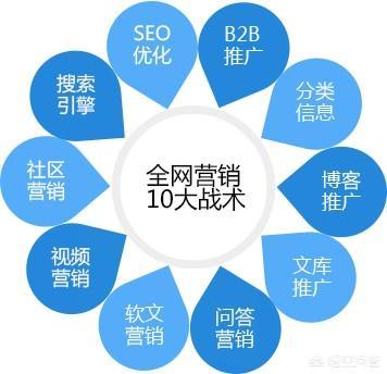 互联网 时代,传统行业如何利用互联网找客源?传统行业和互联网行业