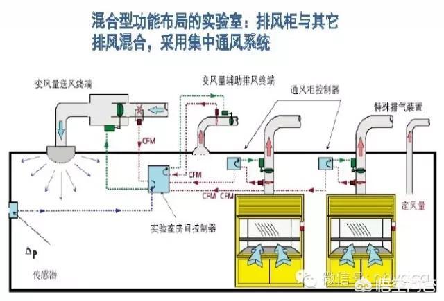 实验室通风管道如何布置?