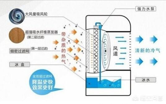 空调扇工作原理(美的空调外机风扇不转是什么原因)