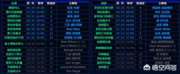 诺维斯基和姚明谁是NBA历史上最好的国际球员?00~01nba常规赛总战绩?