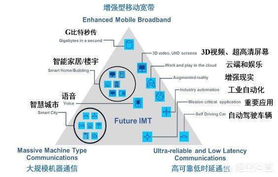 5G真正的应用前景是什么?难道只是网速快了吗?