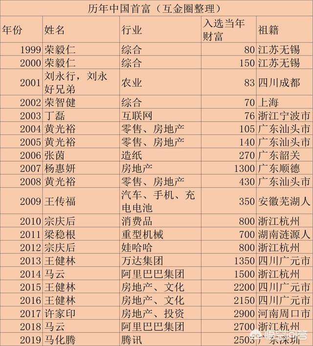 任正非身价,为什么中国首富一直在交替?