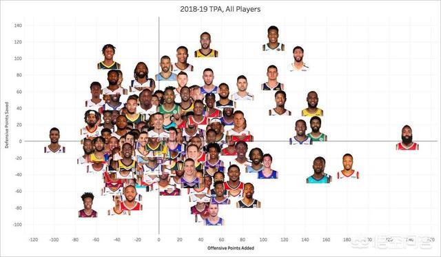 当前的NBA谁才是第一人有人认为是詹姆斯,有人认为是库里,有人认为是哈登图2