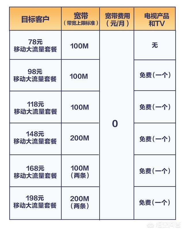 爱上海 同城交友 :移动的免费宽带靠谱吗