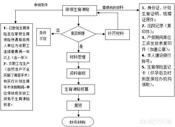 郑州早孕优等现代,怀孕检查可以用医保卡报销吗?