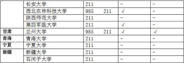 同城约会 :985大学和211大学的区别是什么?