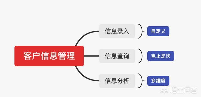 crm系统是什么意思啊,CRM系统是管理什么的?
