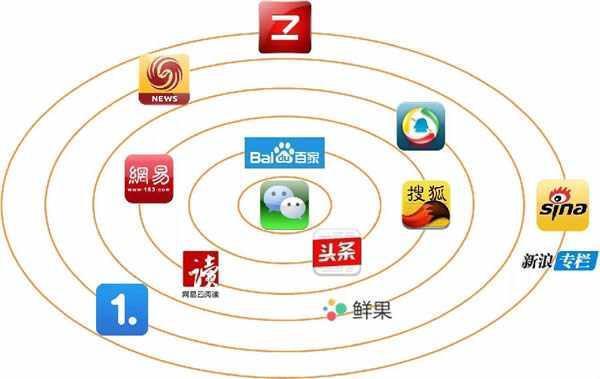 想要在网上做推广,哪个平台效果好?哪个平台做推广效果好
