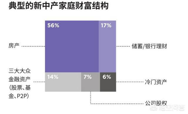 北上广的家庭收入达到多少,才算是中产标准?