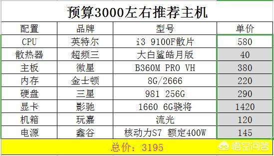 2014组装电脑配置清单3000(4000元电脑配置清单)