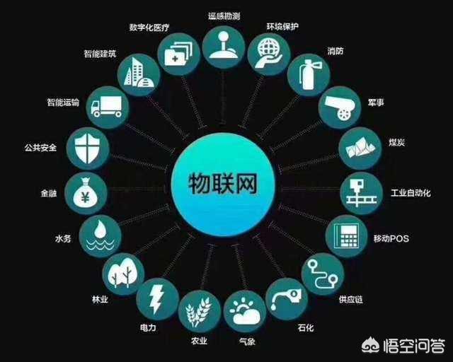 物联传感,传感器技术对物联网的价值在哪里?