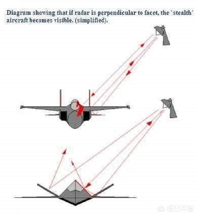 诺斯罗普,战机垂尾外倾和内倾有什么区别?
