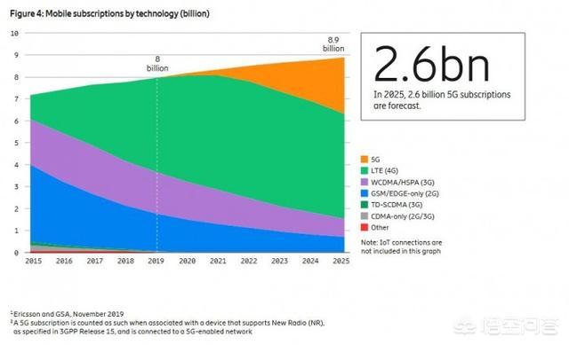 网络情感文章 :2025年,5G用户数量有望达到多少?