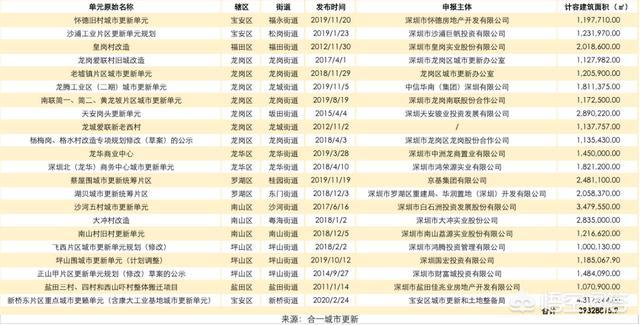 深圳罗湖区2019年旧改规划 2020年深圳有哪些比较