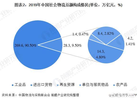 物流行业未来发展前景和效益?物流产业与行业发展前景
