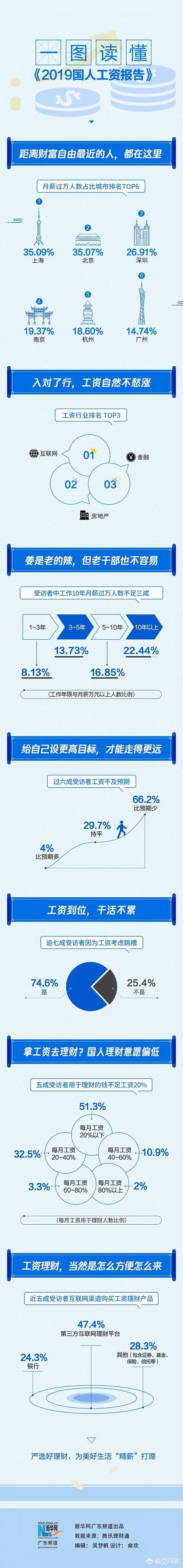 年收入100万在中国比例,月收入1.5万在全国算什么水平?