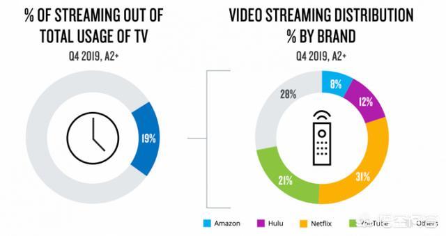 传闻的沃尔玛自建视频流媒体服务计划进展如何?流媒体特点