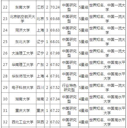 华南理工大学在全国高校中的排名多少?(图3)