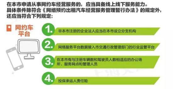 滴滴注册需要什么条件,在上海开滴滴要什么条件?