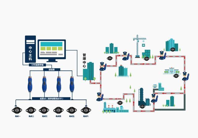 电子巡检系统,电子巡更系统有什么作用?
