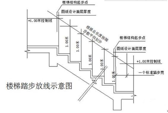 建筑楼梯踏步的做法详解有哪些?