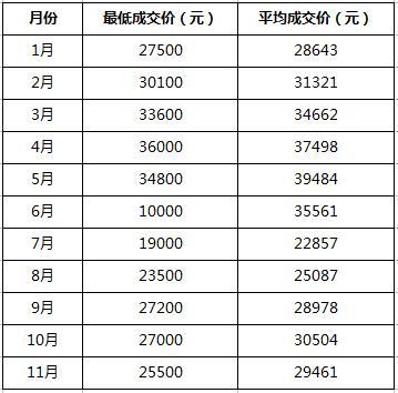 怎样预测天津车牌竞价价格?