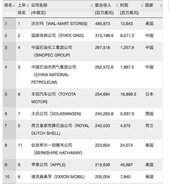 世界500强中国企业,中国的世界500强公司有哪些?