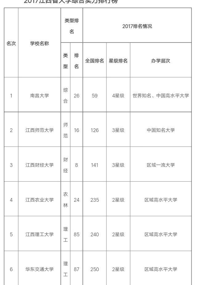 饶毅简历,江西省排名前三的大学是哪三所?