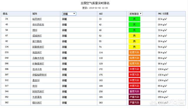 为什么新疆和田空气那么差?
