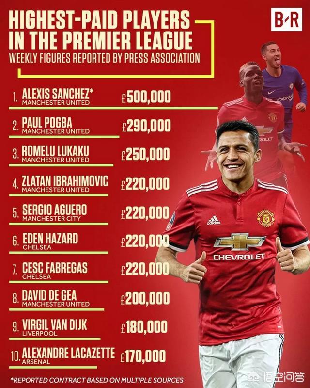 桑切斯獲英超第一高薪!曼聯這么做值嗎?