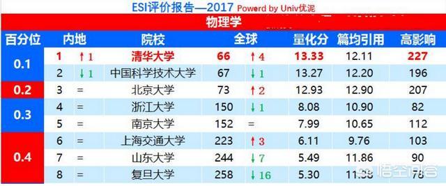 南昌大学互联网创新创业大赛,中国哪一所学校的物理系最强?
