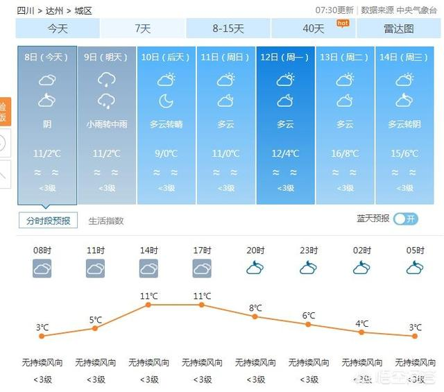 四川达州春节期间的天气如何?