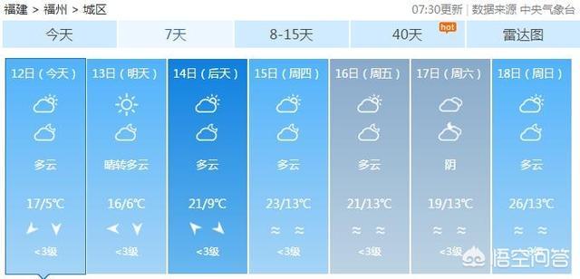 福州最冷气温是多少度  福建冬天平均气温是多少
