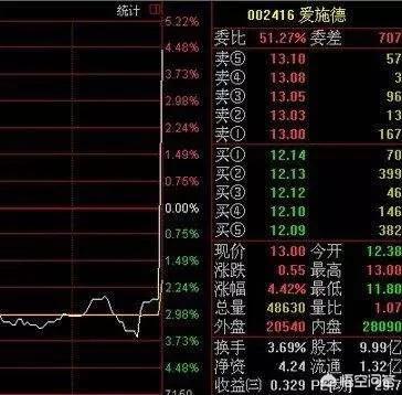 为什么说尾盘拉升的股票第二天会低开?