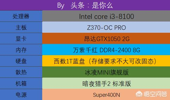 gtx1050ti配cpu(gtx1050ti搭配什么cpu)