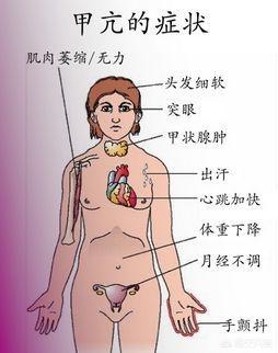 该怎么化疗脾肿胀?肾上腺囊肿如何化疗?平时生活中应该注意什么?