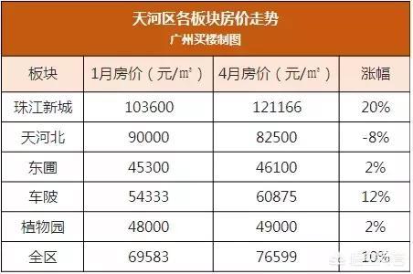 广州珠江新城近珠江的房价多少?