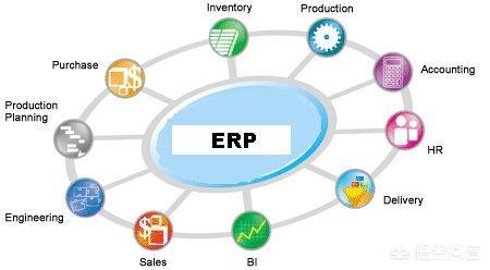 有哪些适合美国跨境电商的erp/财务软件?(相关长尾词)