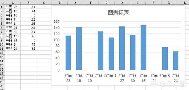 Excel做柱状图时如何在不删除数据的情况下不显示值为0(空白)的数据?:不显示图例怎么设置