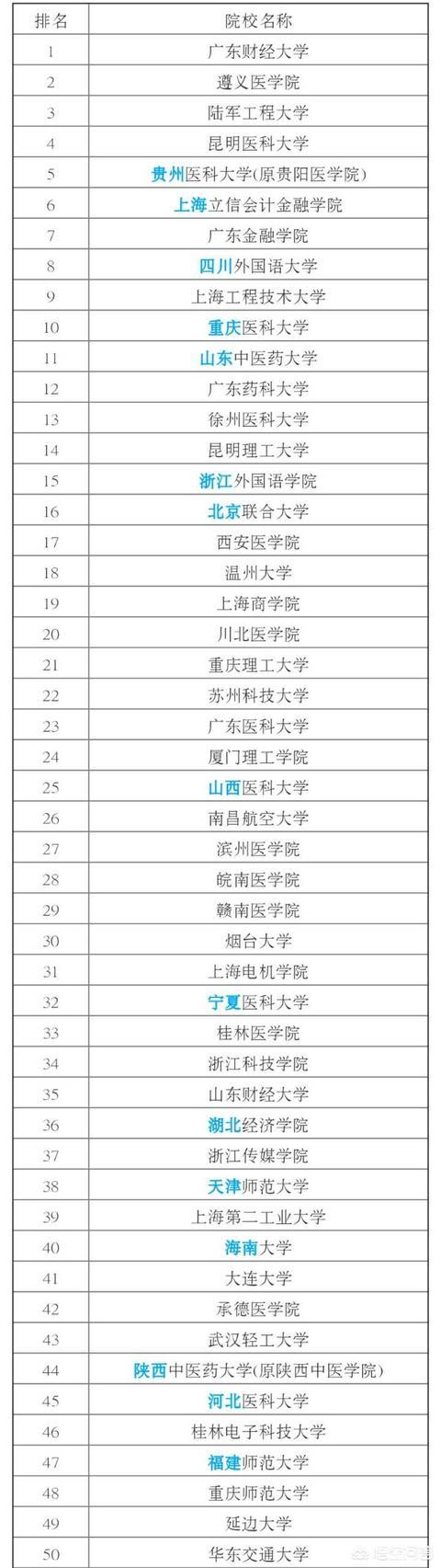 二本比较好的大学,中国好的二本学校有哪些?