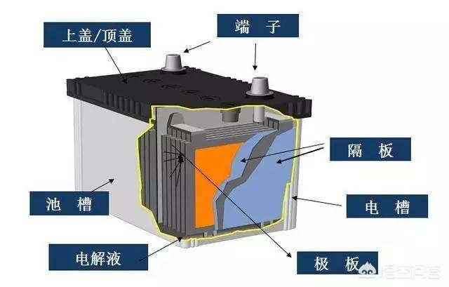 为什么汽车使用铅酸蓄电池,换用能量密度更高的锂电池不行吗?(图1)