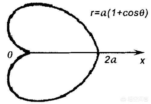 数学画画图片大全,word中如何绘画数学图片?